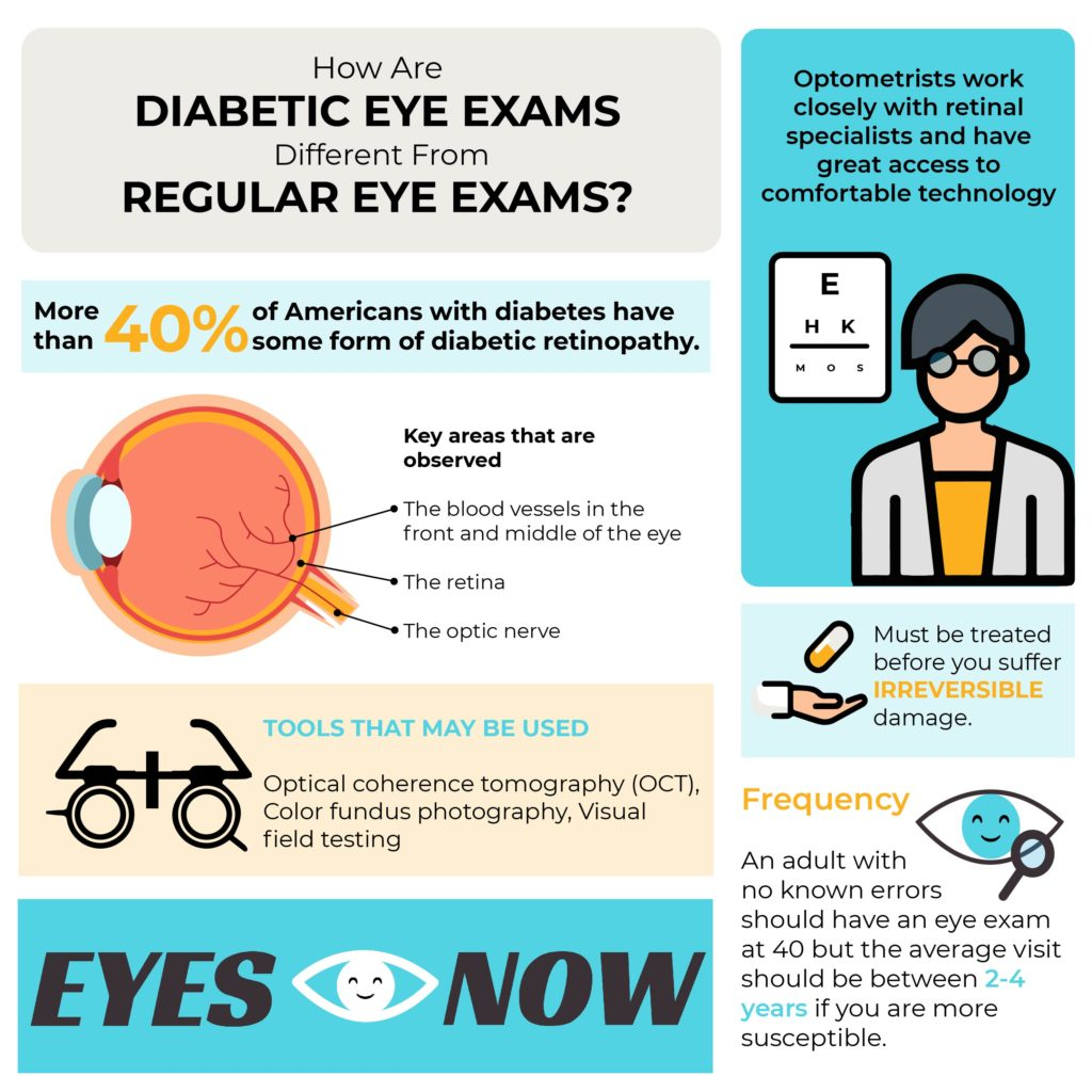 An infographic comparing the differences between regular eye exams and diabetic eye exams